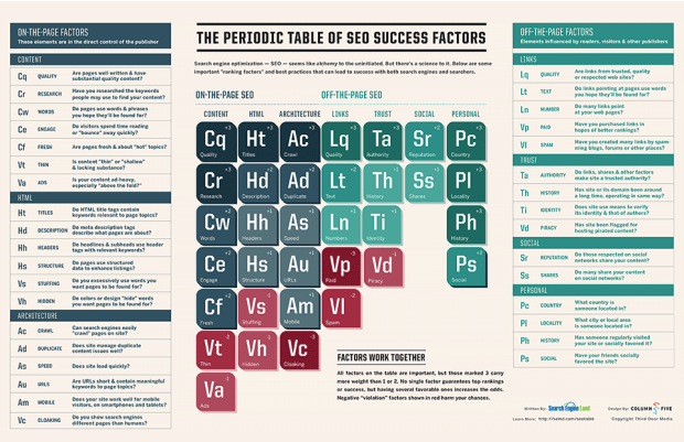 The Periodic Table Of SEO Success Factors, used with permission.